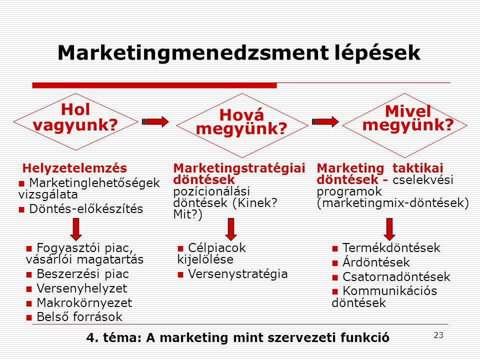 Marketingmenedzsment lépések