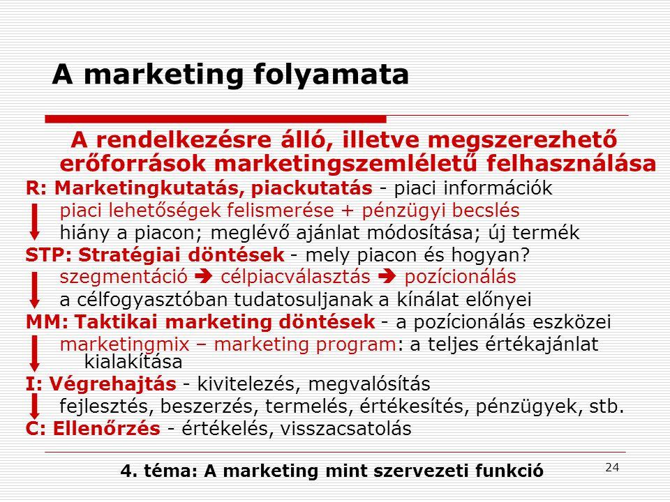 4. téma: A marketing mint szervezeti funkció