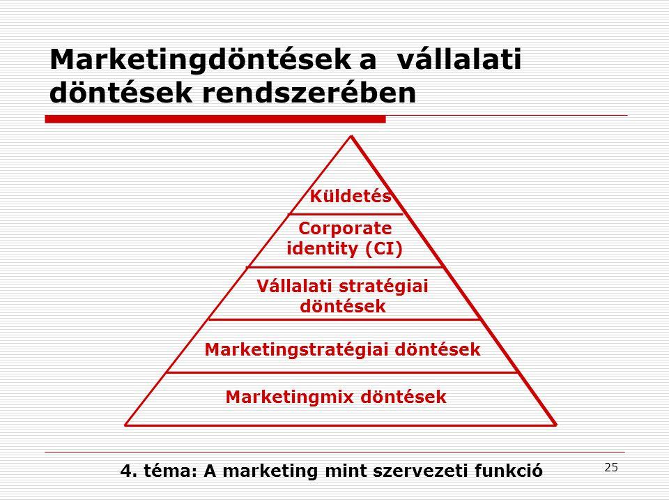 Marketingdöntések a vállalati döntések rendszerében