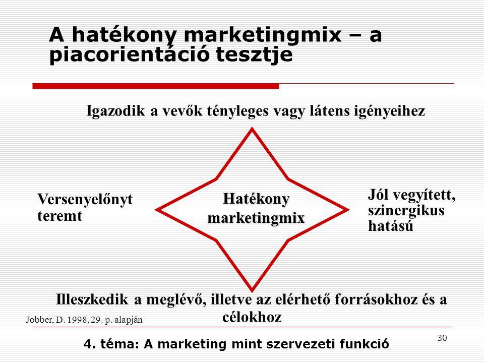 A hatékony marketingmix – a piacorientáció tesztje
