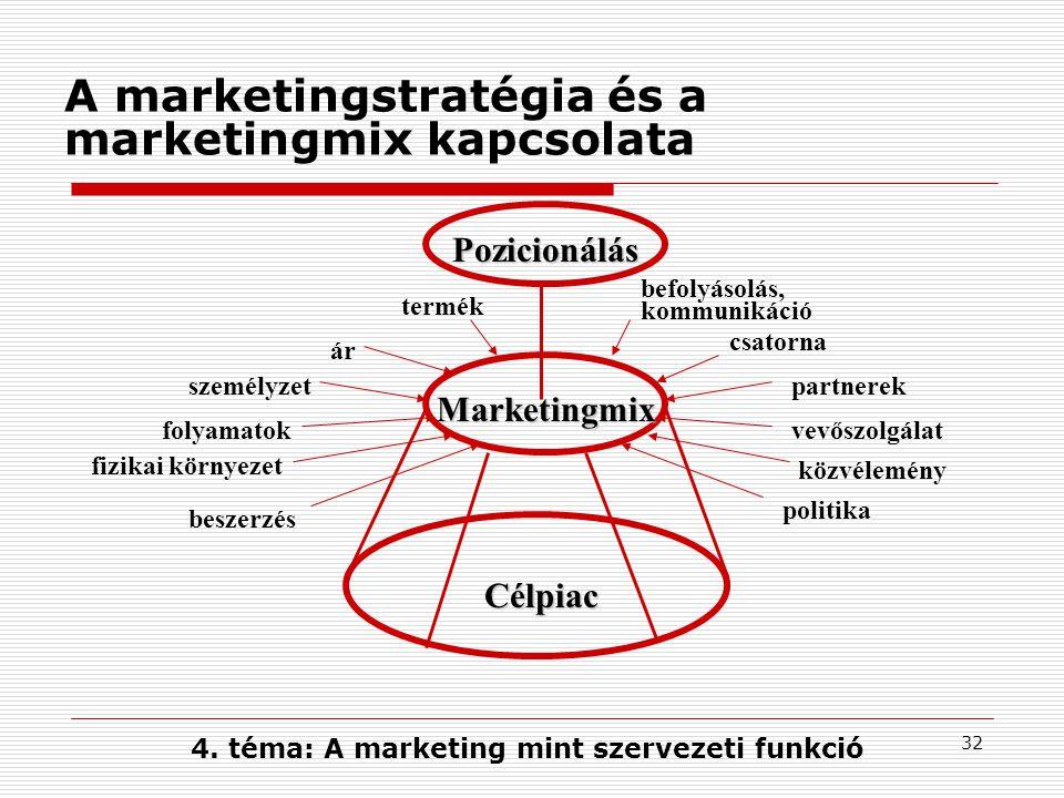 A marketingstratégia és a marketingmix kapcsolata