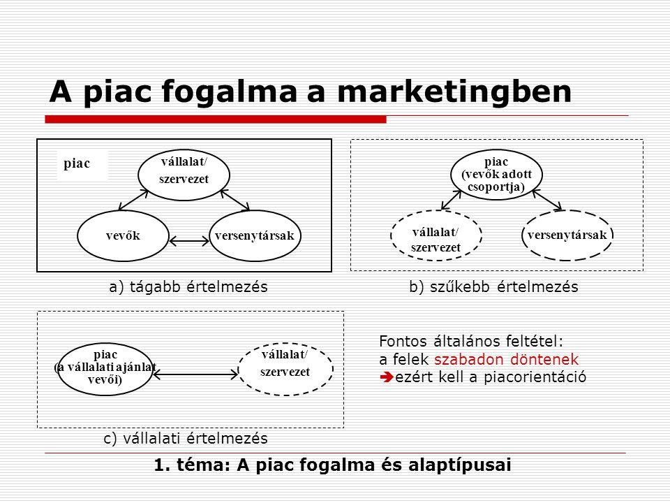 A piac fogalma a marketingben