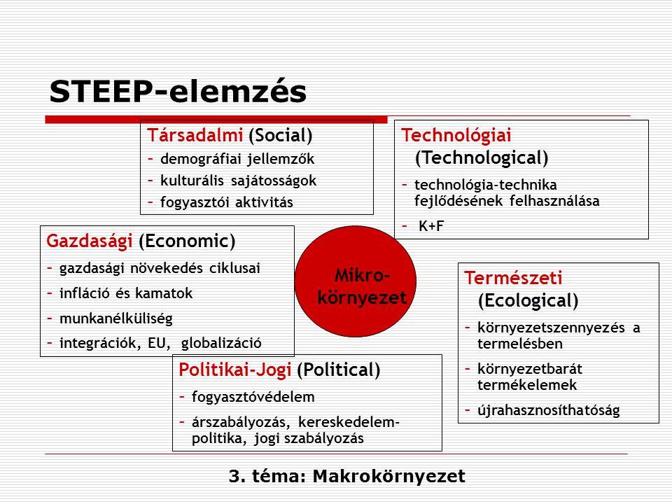 STEEP-elemzés Társadalmi (Social) Technológiai (Technological)