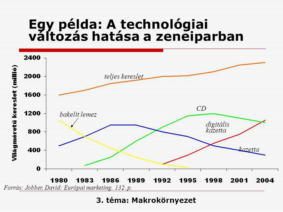 Egy példa: A technológiai változás hatása a zeneiparban