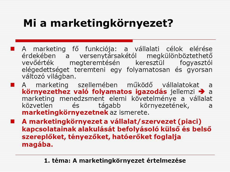 Mi a marketingkörnyezet
