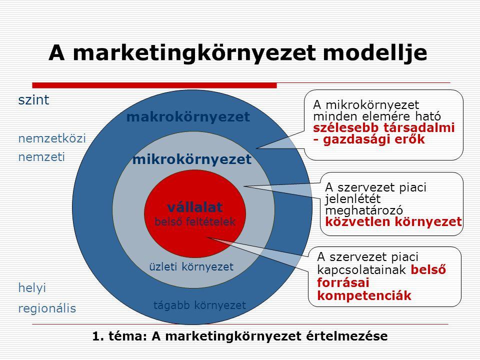 A marketingkörnyezet modellje