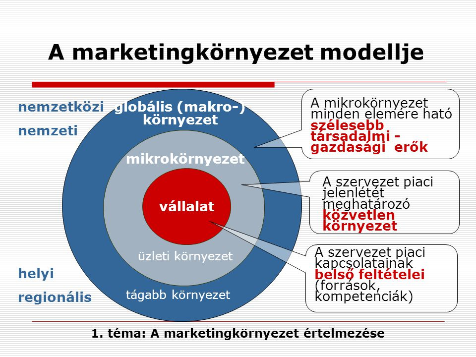 A marketingkörnyezet modellje