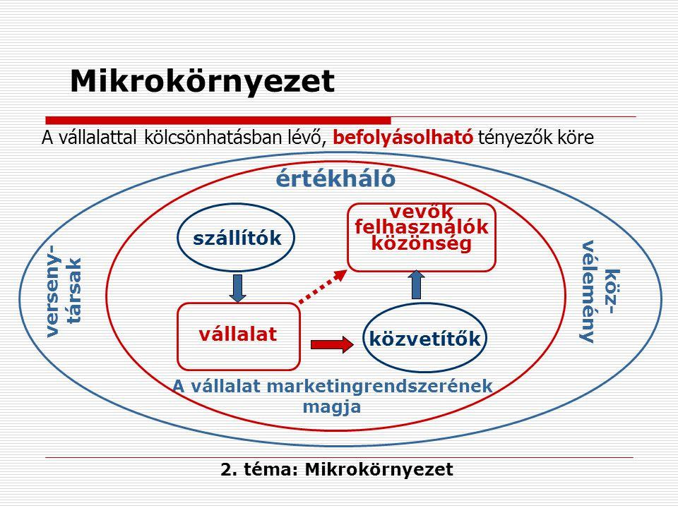 vevők felhasználók közönség A vállalat marketingrendszerének magja