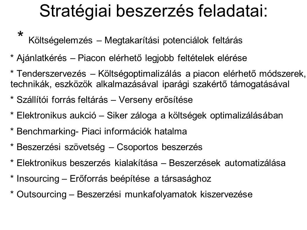 Stratégiai beszerzés feladatai:
