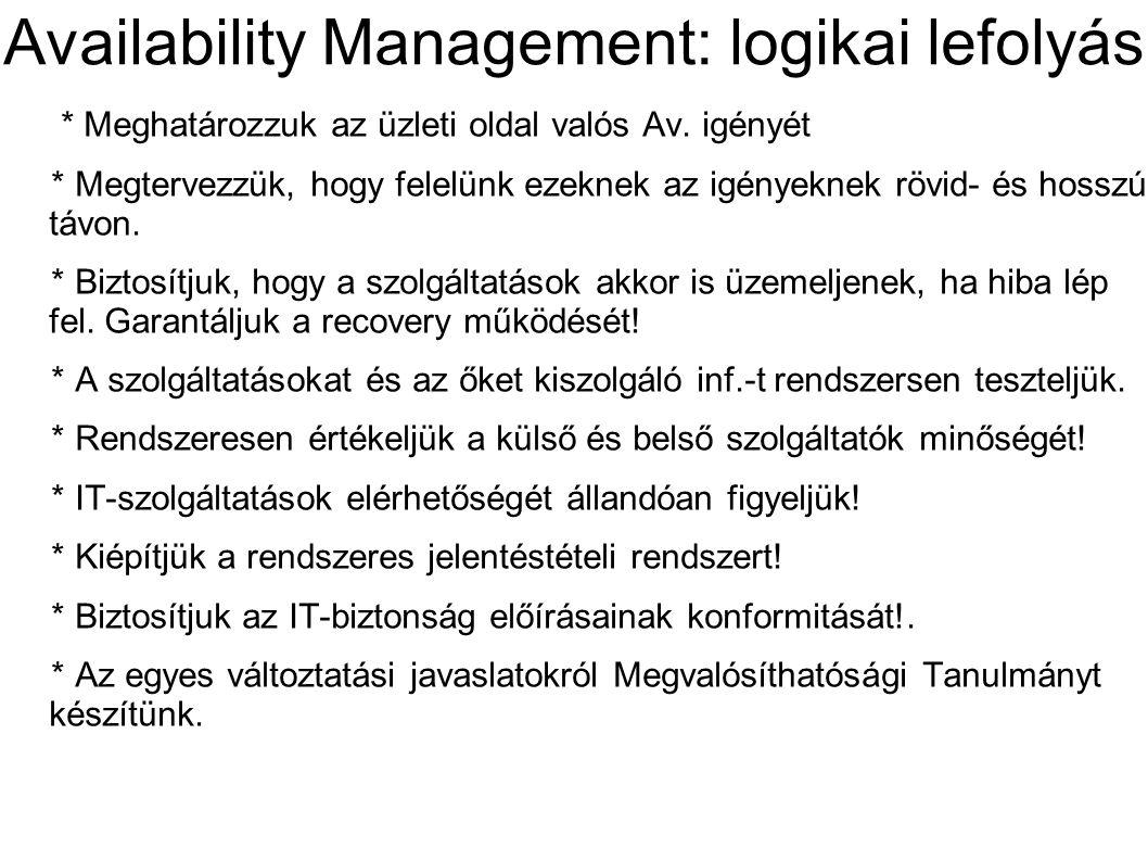 Availability Management: logikai lefolyás