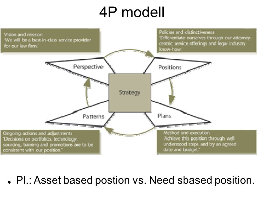 4P modell Pl.: Asset based postion vs. Need sbased position.