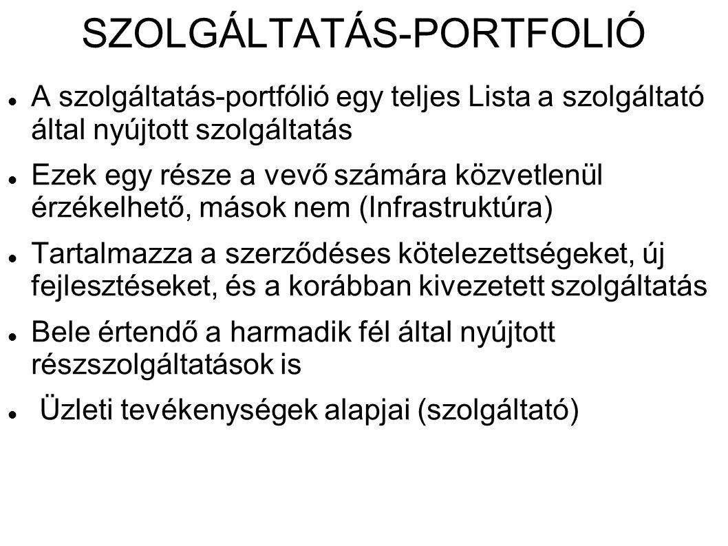 SZOLGÁLTATÁS-PORTFOLIÓ