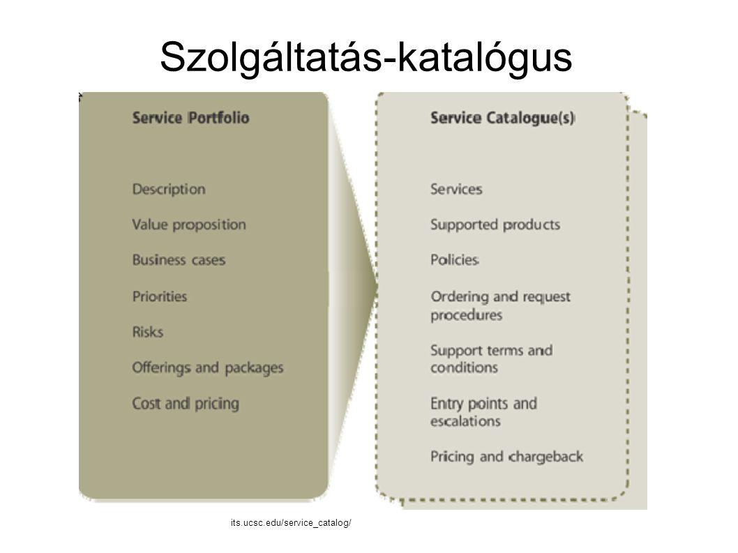 Szolgáltatás-katalógus