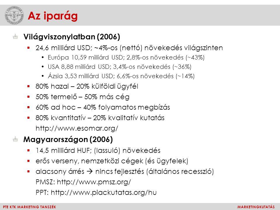 Az iparág Világviszonylatban (2006) Magyarországon (2006)