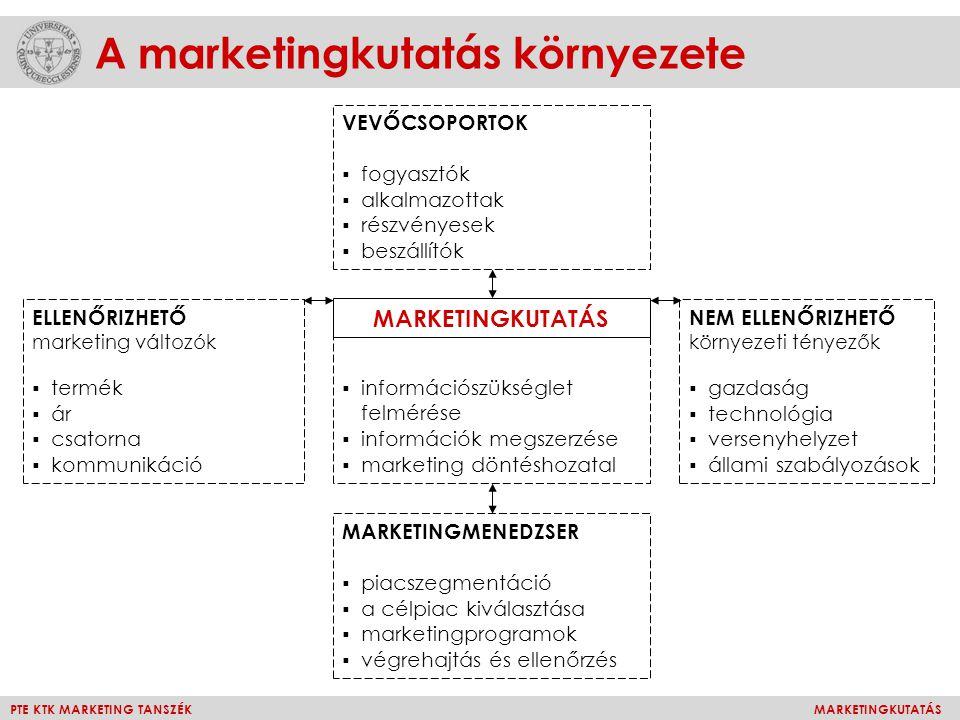 A marketingkutatás környezete