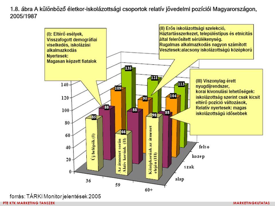 forrás: TÁRKI Monitor jelentések 2005