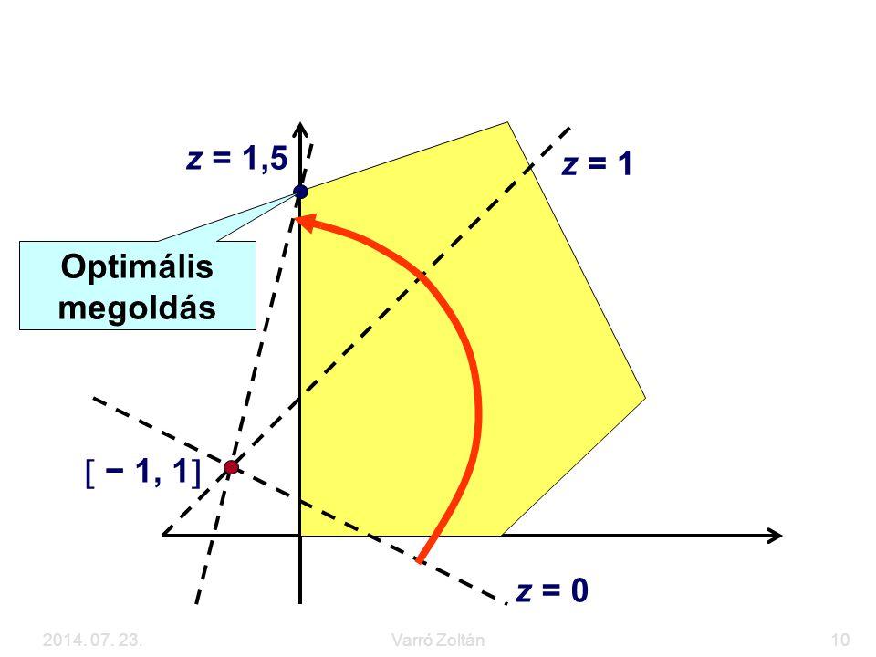 Grafikus megoldás z = 1,5 z = 1 Optimális megoldás  − 1, 1 z = 0