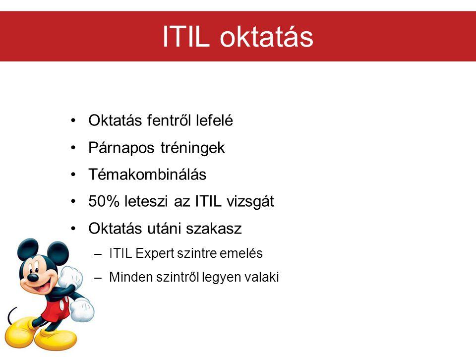 ITIL oktatás Oktatás fentről lefelé Párnapos tréningek Témakombinálás