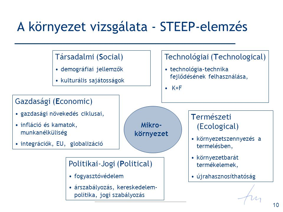 A környezet vizsgálata - STEEP-elemzés