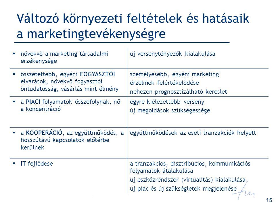 Változó környezeti feltételek és hatásaik a marketingtevékenységre