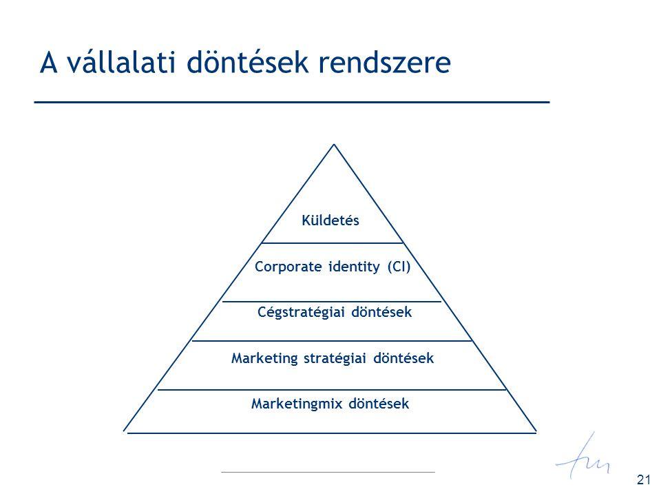 A vállalati döntések rendszere
