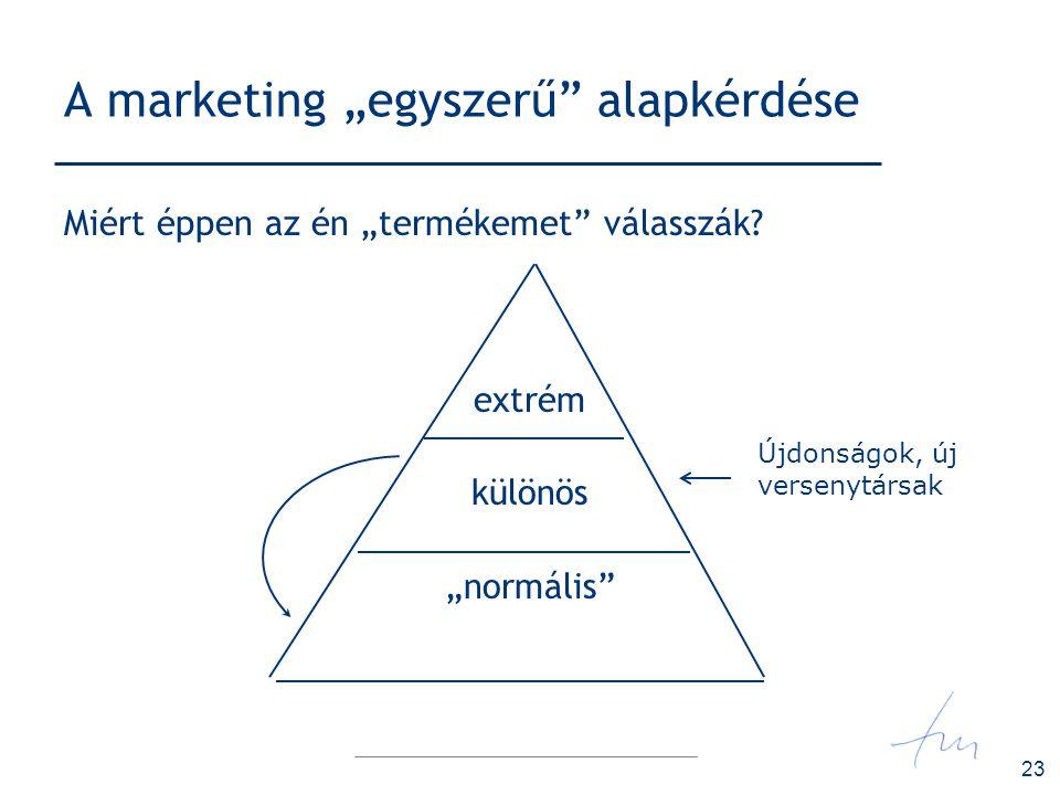 """A marketing """"egyszerű alapkérdése"""