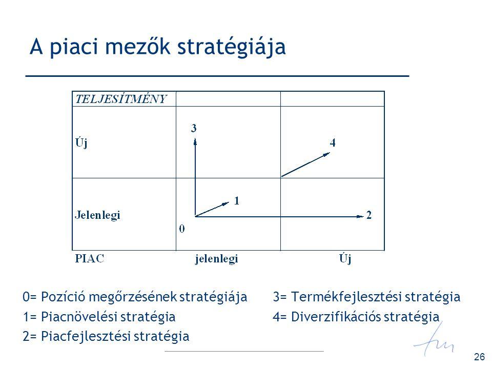 A piaci mezők stratégiája