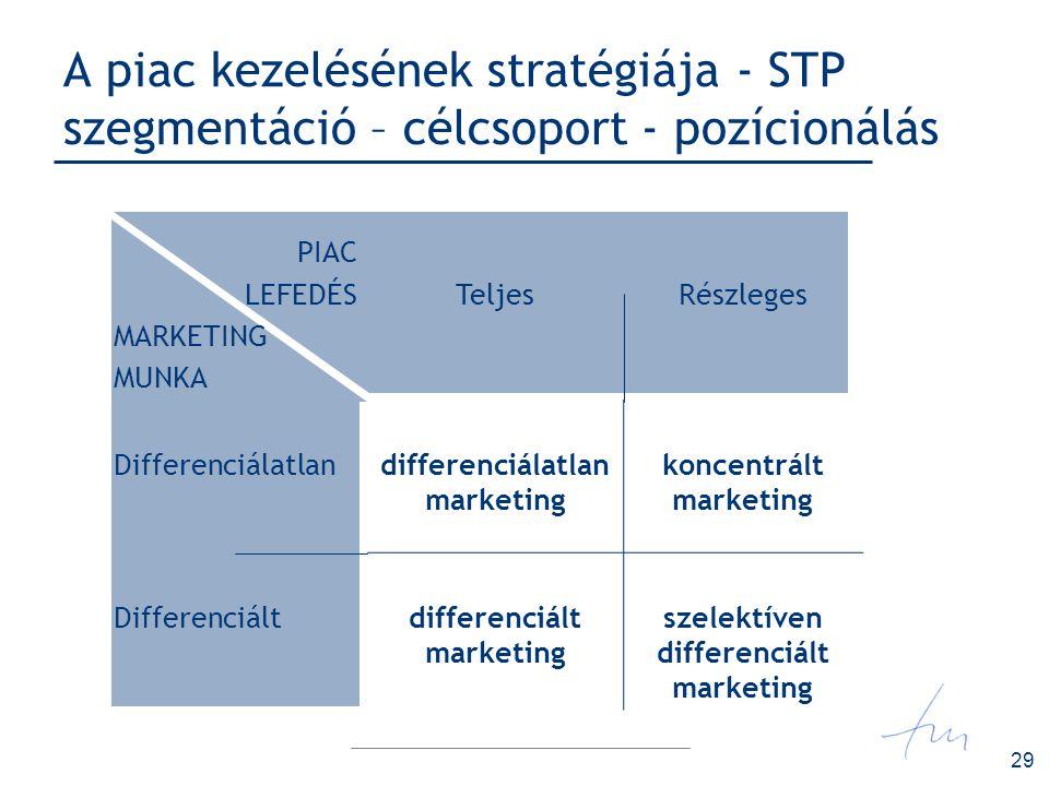A piac kezelésének stratégiája - STP szegmentáció – célcsoport - pozícionálás