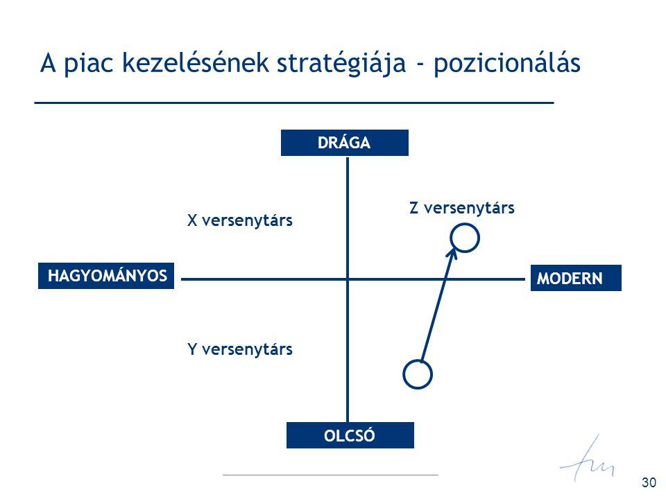 A piac kezelésének stratégiája - pozicionálás