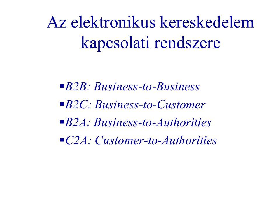 Az elektronikus kereskedelem kapcsolati rendszere