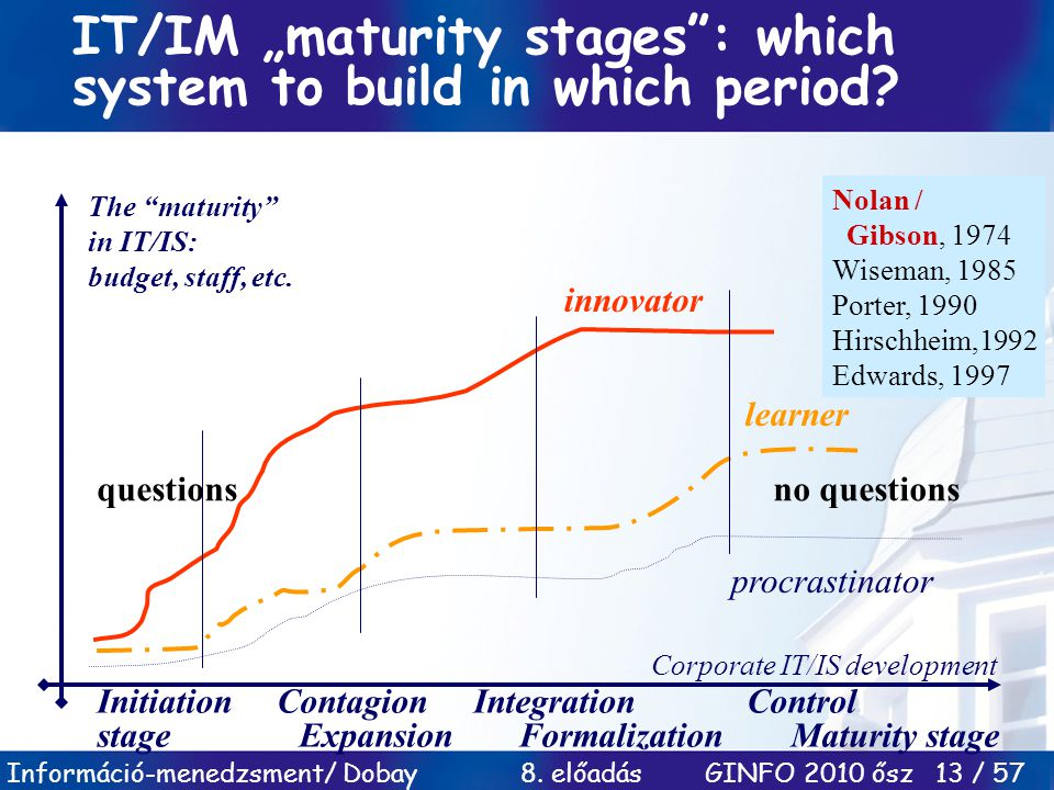 "IT/IM ""maturity stages : which system to build in which period"