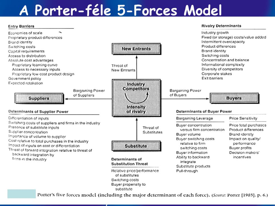 A Porter-féle 5-Forces Model