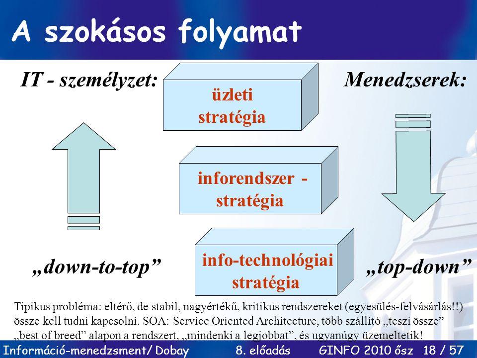 inforendszer - stratégia info-technológiai stratégia