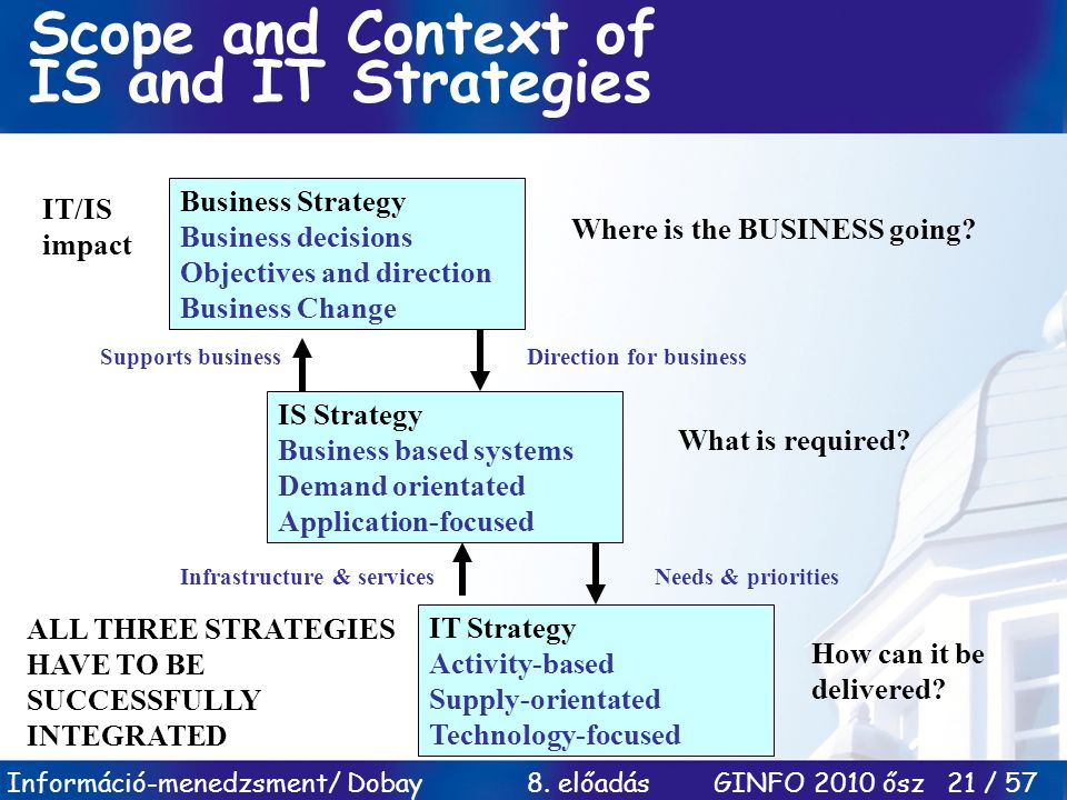 Scope and Context of IS and IT Strategies