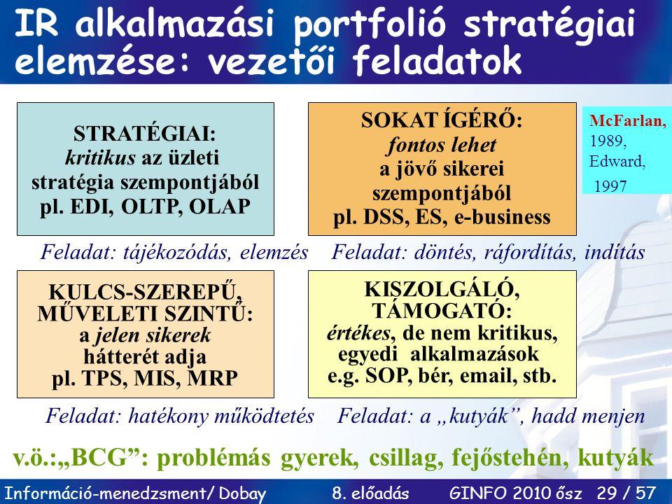 IR alkalmazási portfolió stratégiai elemzése: vezetői feladatok