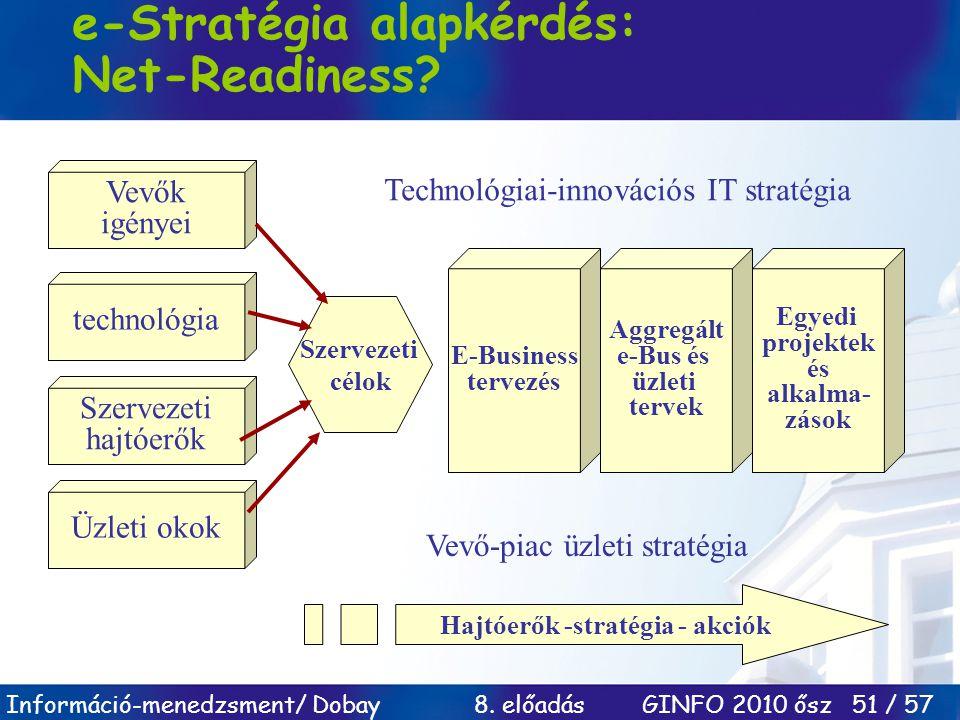 e-Stratégia alapkérdés: Net-Readiness