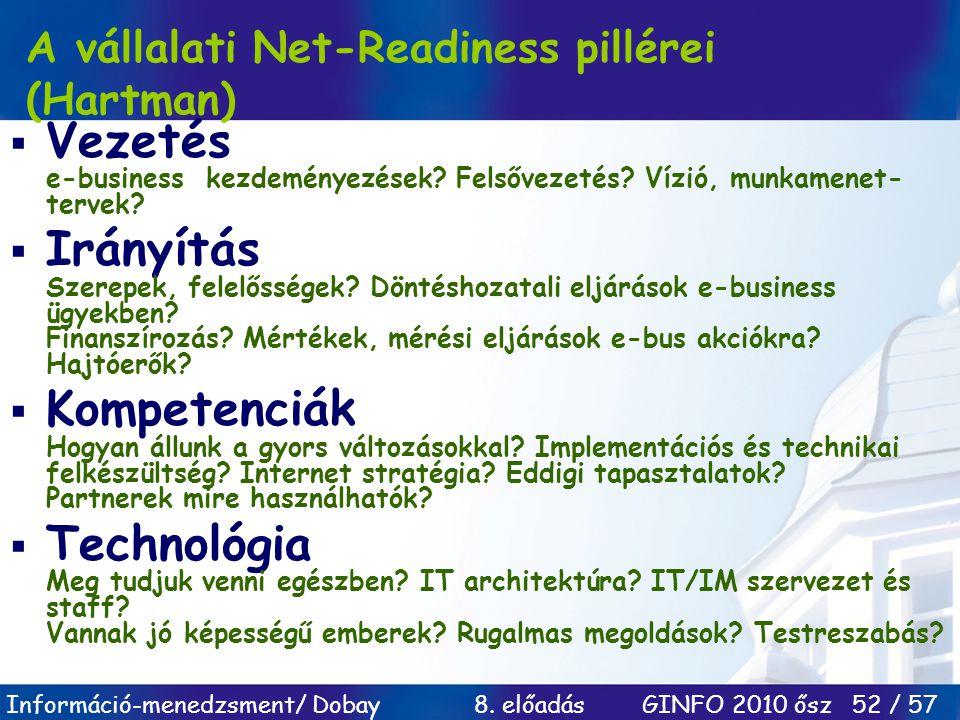 A vállalati Net-Readiness pillérei (Hartman)