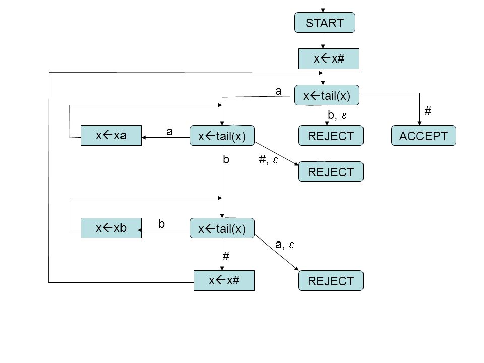 START xx# a. xtail(x) # b, e. a. xxa. xtail(x) REJECT. ACCEPT. b. #, e. REJECT. b.