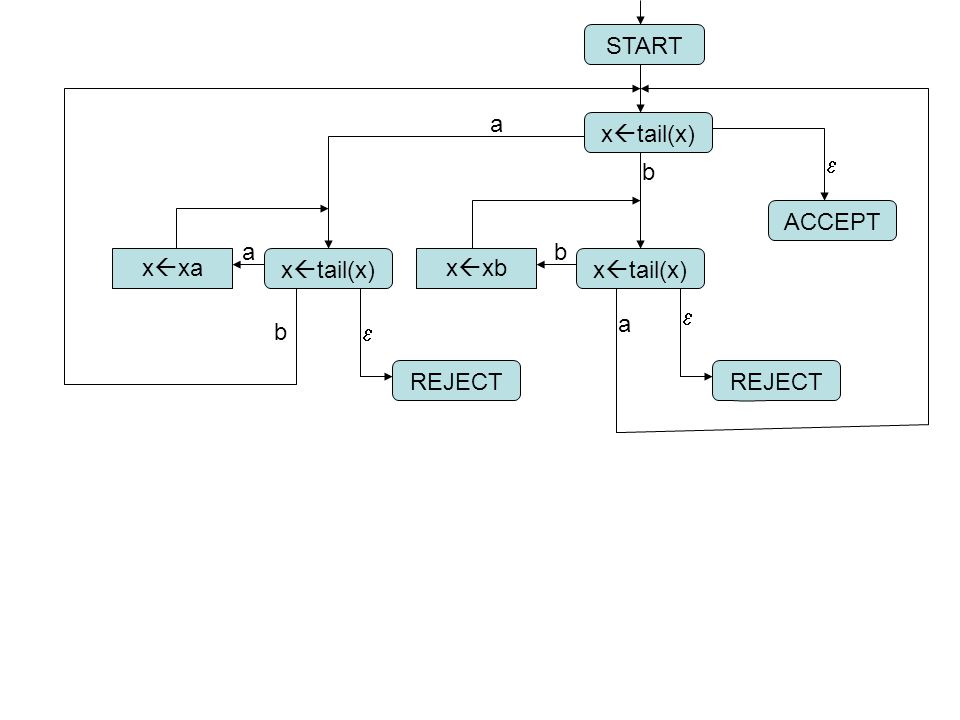 START a xtail(x) e b ACCEPT a b xxa xtail(x) xxb xtail(x) e a b e REJECT REJECT