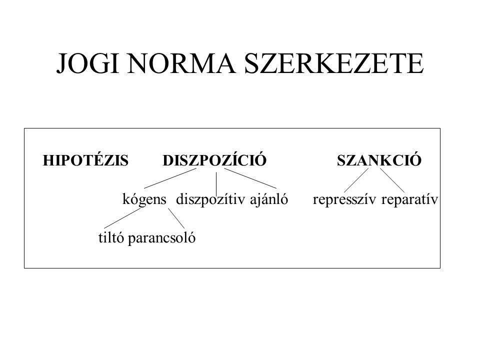 JOGI NORMA SZERKEZETE HIPOTÉZIS DISZPOZÍCIÓ SZANKCIÓ