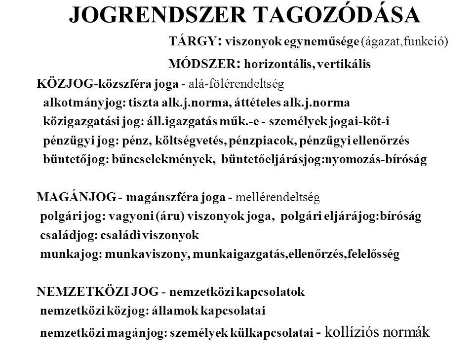 JOGRENDSZER TAGOZÓDÁSA