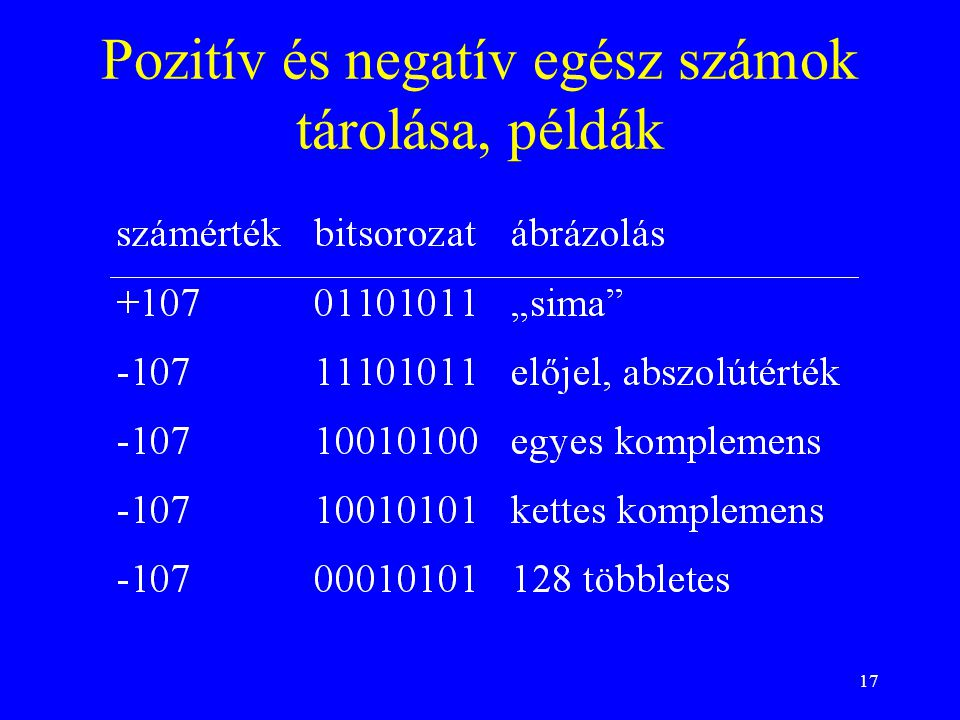 Pozitív és negatív egész számok tárolása, példák
