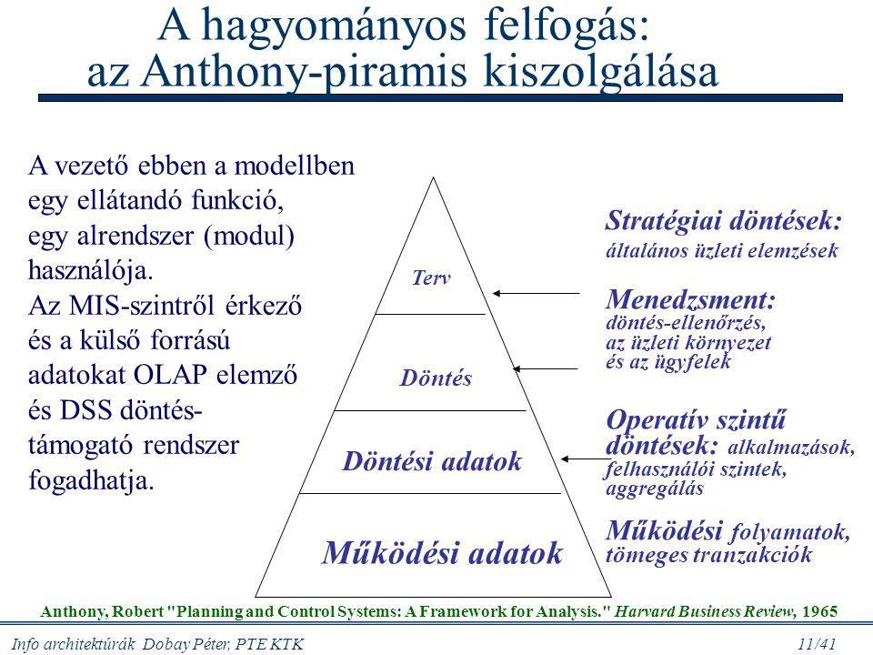 A hagyományos felfogás: az Anthony-piramis kiszolgálása