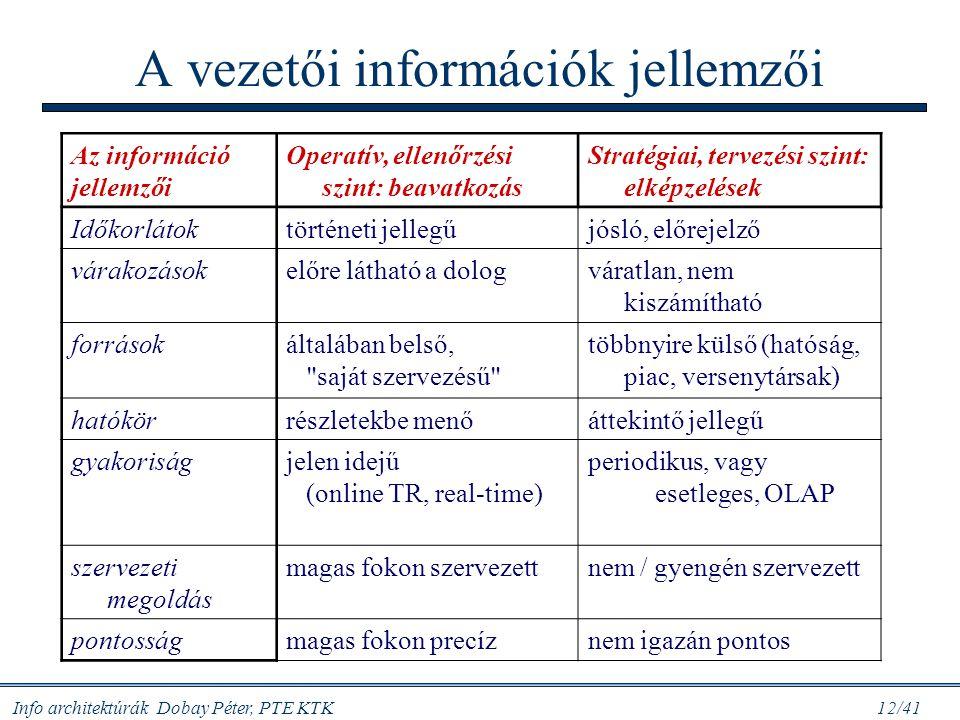 A vezetői információk jellemzői