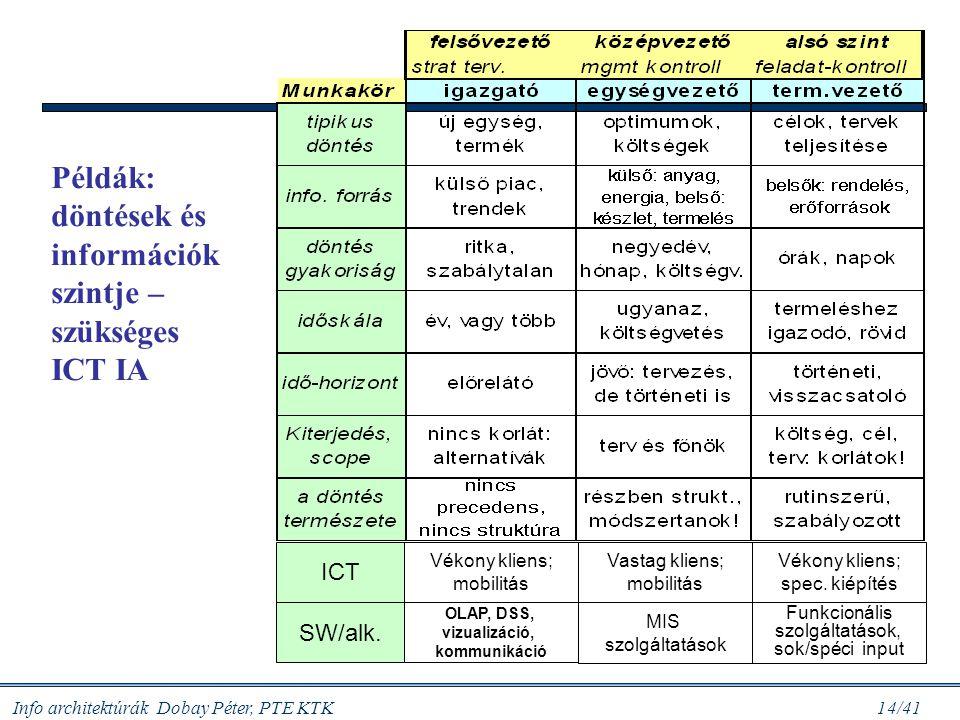 OLAP, DSS, vizualizáció, kommunikáció