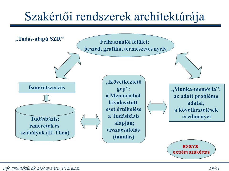 Szakértői rendszerek architektúrája