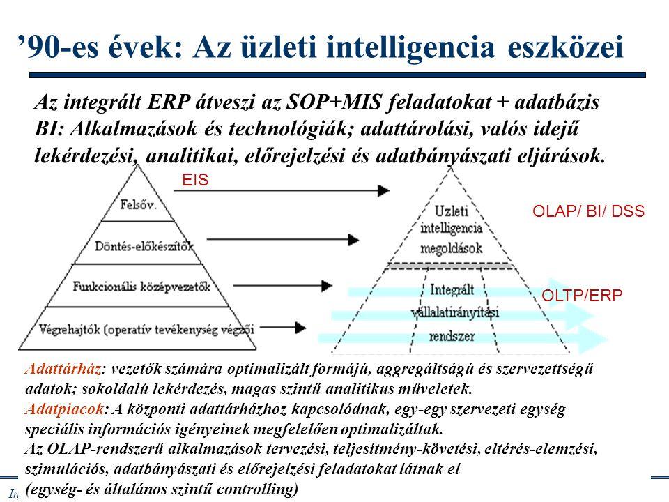 '90-es évek: Az üzleti intelligencia eszközei