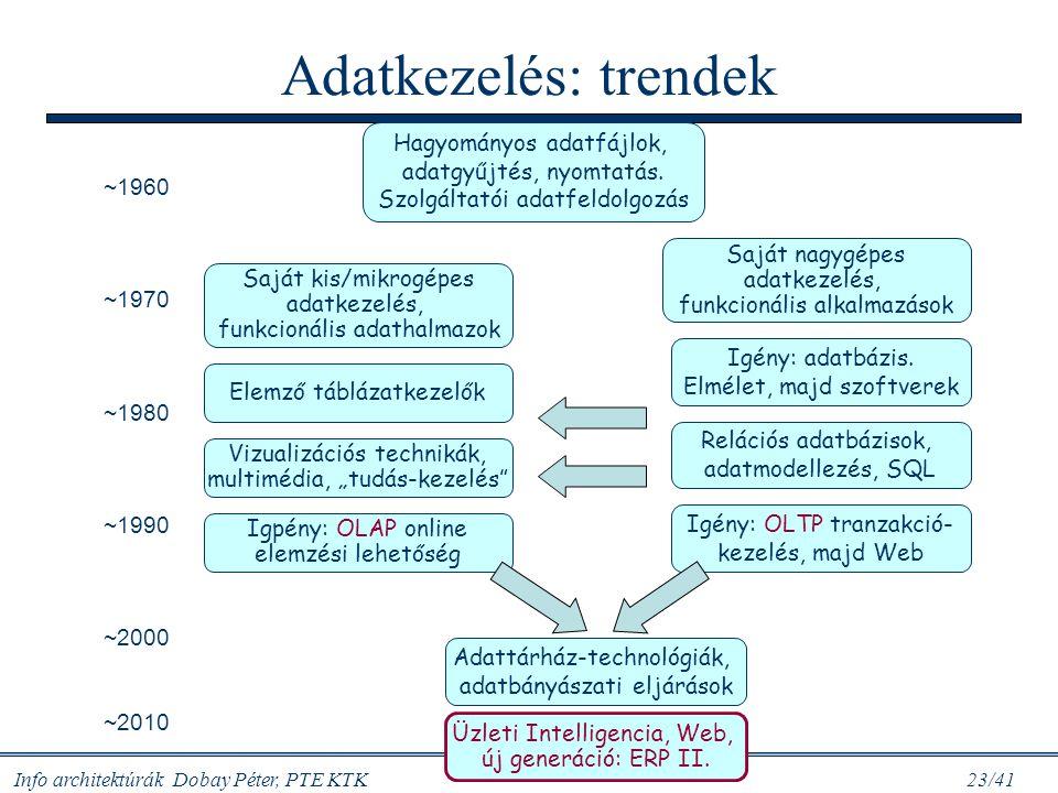 Adatkezelés: trendek Hagyományos adatfájlok, adatgyűjtés, nyomtatás.
