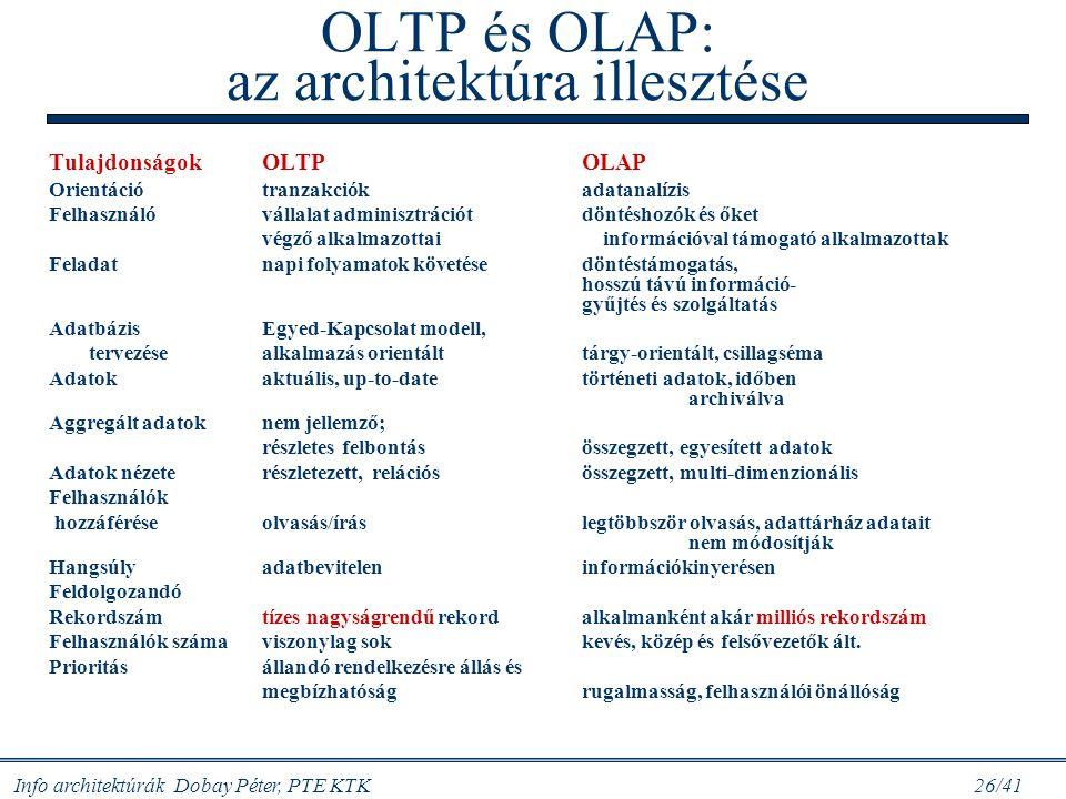 OLTP és OLAP: az architektúra illesztése