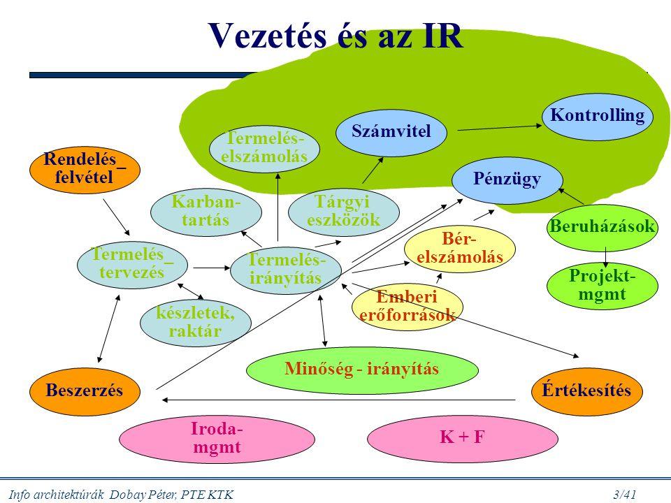 Vezetés és az IR Kontrolling Számvitel Termelés- elszámolás Rendelés_